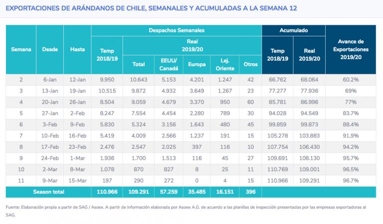 arandanos-cifras-general-semana12-768x450